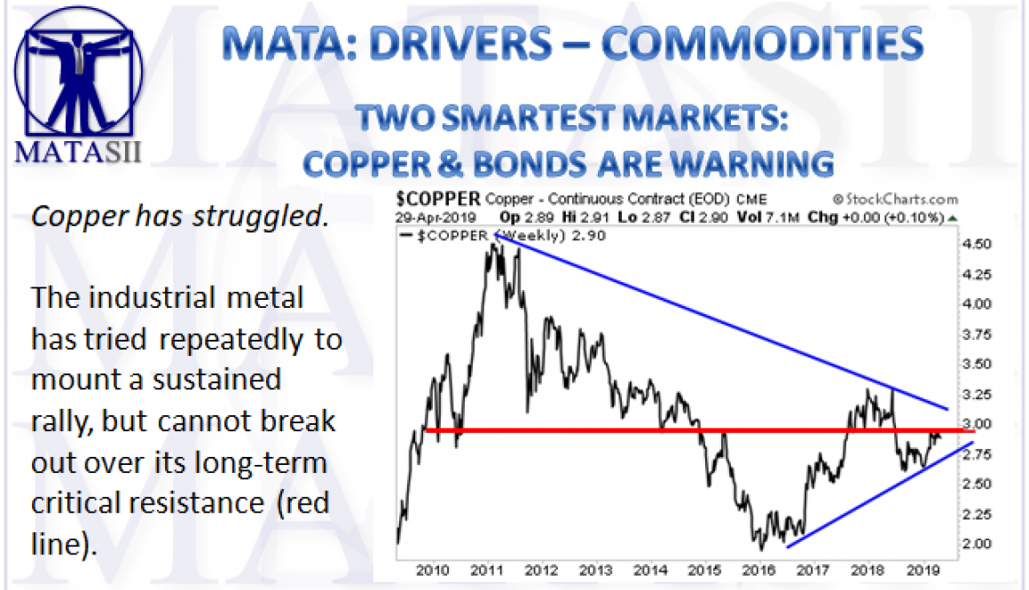05-03-19-MATA-DRIVERS-COMMODITIES--Two Smartest Markets - Copper and Bonds are Warning-1