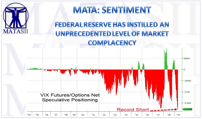 05-03-19-MATA-SENTIMENT--Fed Has Instilled an Unprecedented Level of Market Complaceny-1