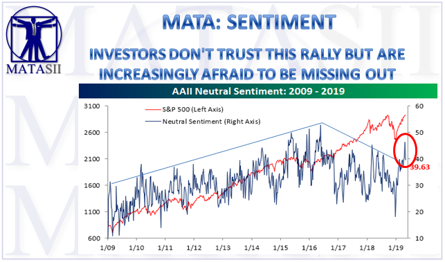 05-05-19-MATA-SENTIMENT-Investors Don't Trust This Rally But Increasingly Afraid of Missing Out-1