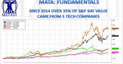 05-06-19-MATA-FUDMANTALS-PATTERNS--Since 2014 Over 35% of SPX Value Came from 5 Tech Companies-1