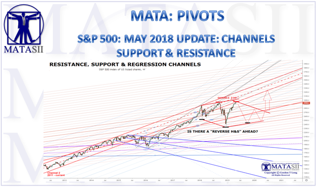 05-06-19-MATA-PIVOTS-SUPPORT & RESISTANCE-May Update-1