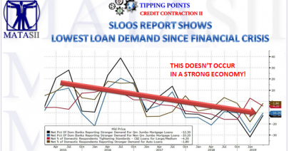 05-07-19-TP-CREDIT CONTRACTION--Bank Loan Growth Falling-1