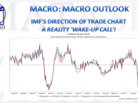 05-16-19-MACRO-MACRO OUTLOOK-IMFs Direction of Trade Chart a Reality Wake-Up!-1