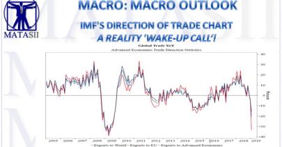 05-16-19-MACRO-MACRO OUTLOOK-IMFs Direction of Trade Chart a Reality Wake-Up!-1