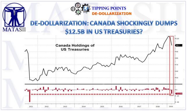 05-16-19-TP-DE-DOLLARIZATION-Canada Shockingly Dumps $12.5B in US Treasuries-1