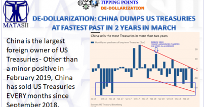 05-16-19-TP-DE-DOLLARIZATION-China Sells Most US Treasuries in 2 Years in March-1