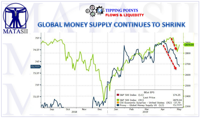 05-17-19-TP-FLOWS & LIQUIDITY--Global Money Supply Continues to Shrink-1