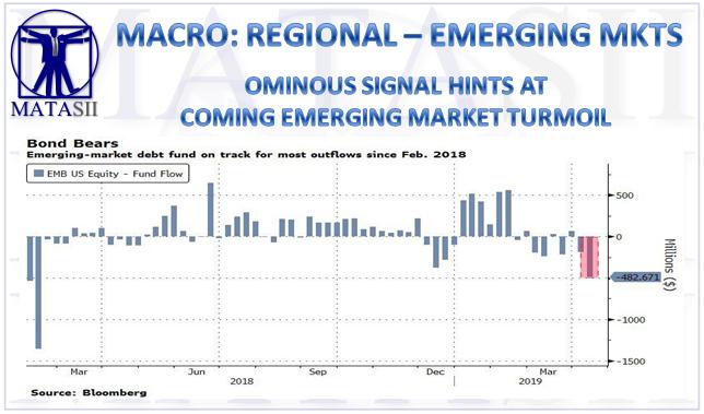 05-18-19-MACRO-REGIONAL-EMERGING MARKETS--Ominous Signal Hints At Coming Emerging Market Turmoil-1