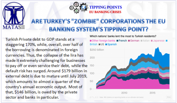 "ARE TURKEY'S ""ZOMBIE"" CORPORATIONS THE EU BANKING SYSTEM'S TIPPING POINT?"