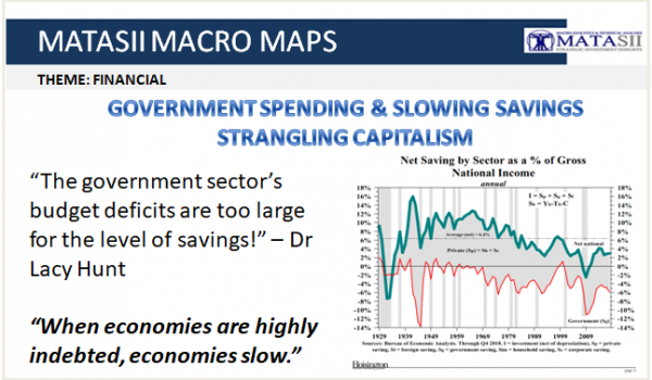 GOVERNMENT SPENDING & SLOWING SAVINGS ARE STRANGLING CAPITALISM