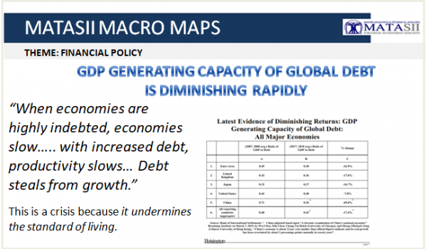 GDP GENERATING CAPACITY OF GLOBAL DEBT IS DIMINISHING RAPIDLY