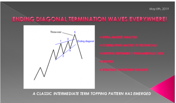 IN-DEPTH: TRANSCRIPTION – MAY – ENDING DIAGONALS EVERYWHERE!
