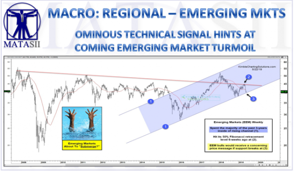 EMERGING MARKETS ABOUT TO BREAK KEY 3 YEAR TECHNICAL SUPPORT