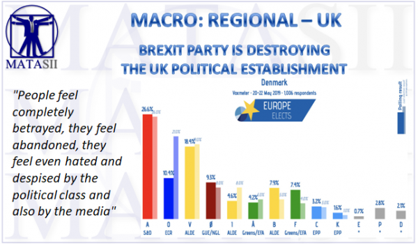 BREXIT PARTY IS DESTROYING THE UK POLITICAL ESTABLISHMENT