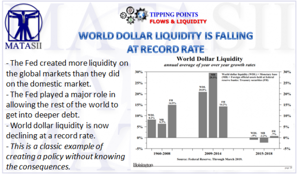 WORLD DOLLAR LIQUIDITY DECLINING AT RECORD RATE