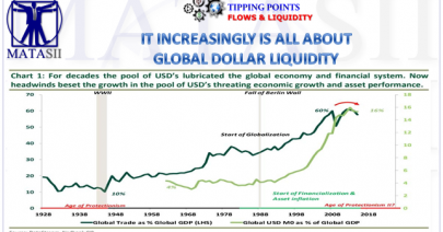 05-25-19-TP-FLOWS & LIQUIDITY--It is Increasingly About Global Dollar Liquidity-1