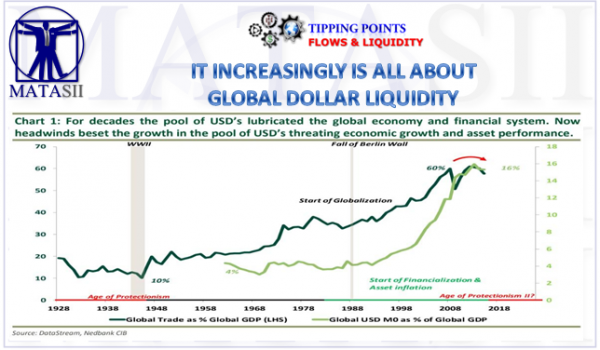 IT INCREASINGLY IS ALL ABOUT GLOBAL DOLLAR LIQUIDITY