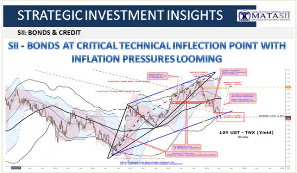 SII – BONDS AT CRITICAL TECHNICAL INFLECTION POINT WITH INFLATION PRESSURES LOOMING