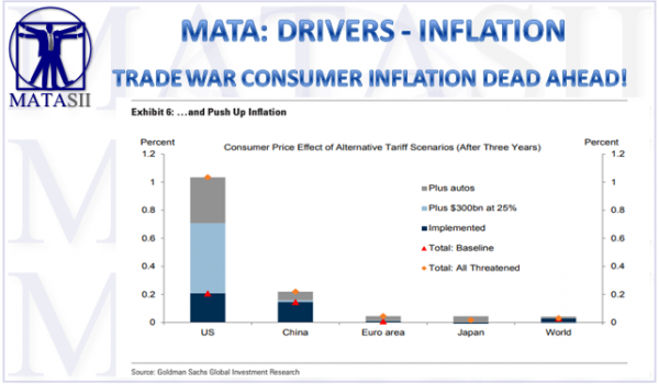 TRADE WAR CONSUMER INFLATION DEAD AHEAD!