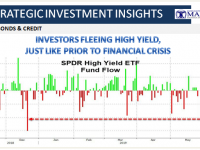 05-30-19-SII-BONDS & CREDIT-Investors Fleeing High Yield - Just Like Prior to Financial Crisis-1