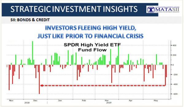 INVESTORS FLEEING HIGH YIELD, SIMILAR TO FINANCIAL CRISIS