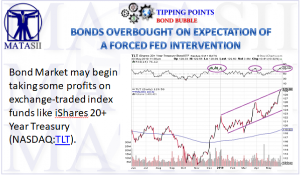BONDS OVERBOUGHT ON EXPECTATION OF A FORCED FED INTERVENTION