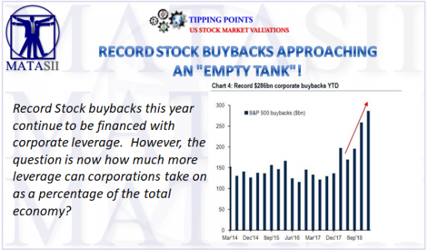 "ARE RECORD STOCK BUYBACKS APPROACHING AN ""EMPTY TANK""!"