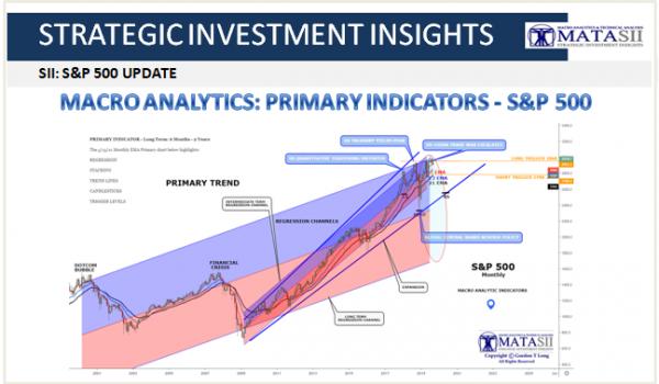 MACRO ANALYTICS: PRIMARY INDICATORS – S&P 500