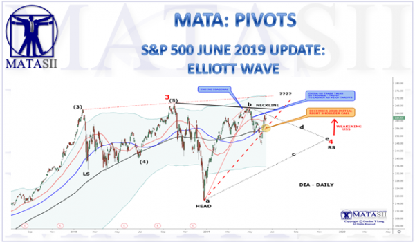 S&P 500 JUNE 2019 UPDATE: ELLIOTT WAVE