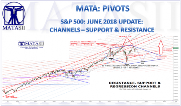 S&P 500: JUNE 2018 UPDATE:  CHANNELS – SUPPORT & RESISTANCE