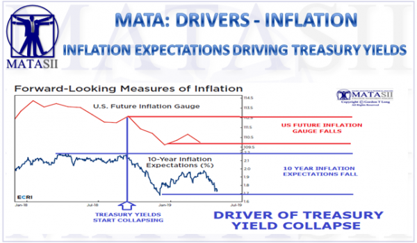INFLATION EXPECTATIONS CURRENTLY DRIVING TREASURY YIELDS