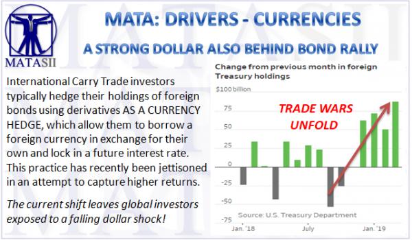06-03-19-MATA-DRIVERS-CURRENCIES--A Strong Dollar Driving US Treasurys-1