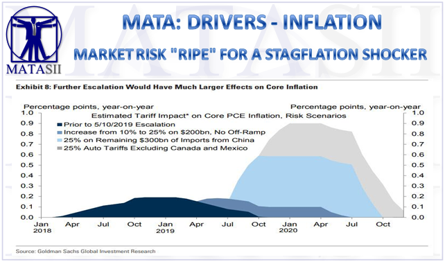 06-03-19-MATA-DRIVERS-INFLATION--Market Risk Ripe for a Stagflation Shocker-1