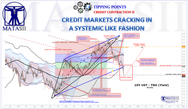 CREDIT MARKETS CRACKING IN A SYSTEMIC LIKE FASHION