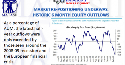06-03-19-TP-FLOWS & LIQUIDITY--Market Re-poistioning Underway - Historic 6 Month Equity Flows-1
