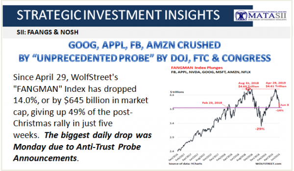 06-04-19-SII-FANGS & NOSH--Major Techs Crushed By Anti-Trust Probe Announcements-1