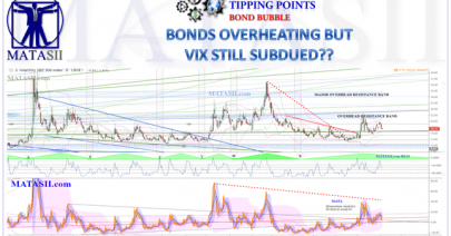 06-05-19-TP-BOND BUBBLE-VIX vol Subdued-1