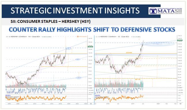 06-06-19-SII-CONSUMER STAPLES - HERSHEY - HSY Update-1
