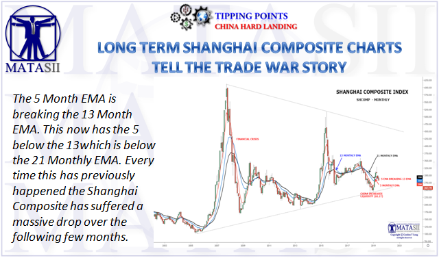 06-06-19-TP-CHINA HARD LANDING - SHCOMP - Shanghai Composite Index-1
