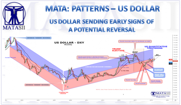 US DOLLAR SENDING EARLY SIGNS OF A POTENTIAL REVERSAL
