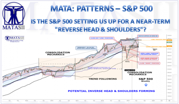 """IS THE S&P 500 SETTING US UP FOR A NEAR-TERM """"REVERSE HEAD & SHOULDERS""""?"""