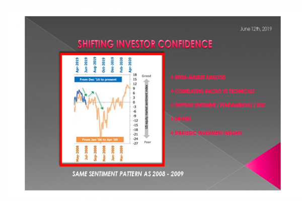 06-12-19-LONGWave - JUNE - Shifitng Investor Confidence -F1