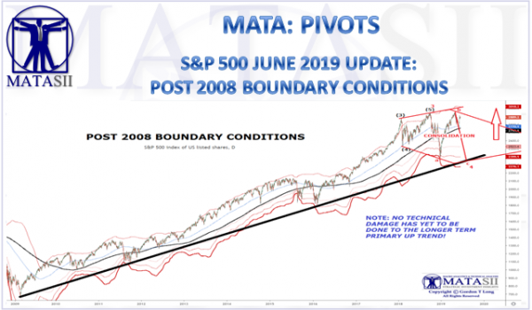 S&P 500 JUNE 2019 UPDATE:  POST 2008 BOUNDARY CONDITIONS