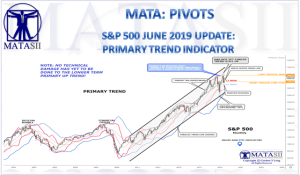S&P 500 JUNE 2019 UPDATE: PRIMARY TREND INDICATOR
