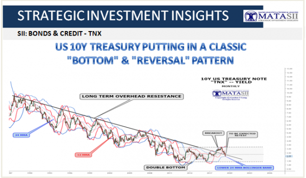 "US 10Y TREASURY PUTTING IN A CLASSIC ""BOTTOM"" & ""REVERSAL"" PATTERN"
