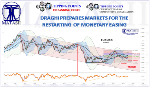 DRAGHI PREPARES MARKETS FOR MONETARY EASING & FURTHER EURO DEBASEMENT
