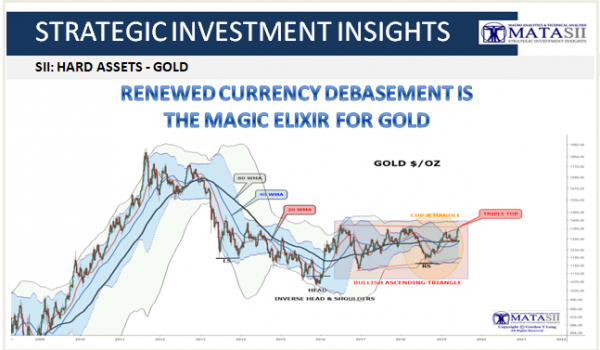 RENEWED CURRENCY DEBASEMENT IS THE MAGIC ELIXIR FOR GOLD
