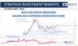 06-21-19-MATA-DRIVERS-PRECIOUS METALS - GOLD (Monthly)-Gold Breaches Major 2013 Overhead Resistance Zone-1