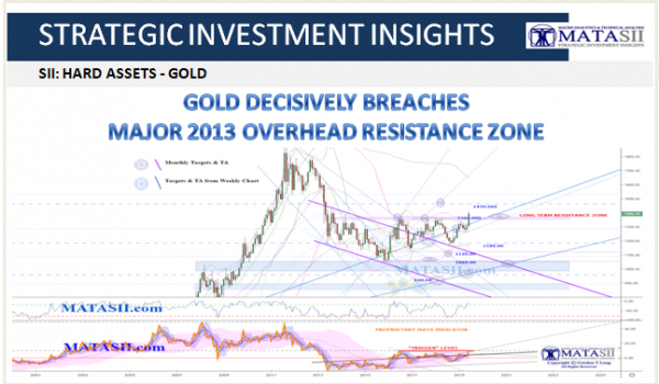 GOLD DECISIVELY BREACHES MAJOR 2013 OVERHEAD RESISTANCE ZONE