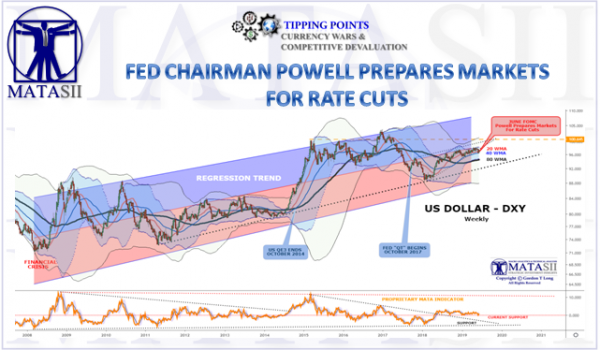 FED CHAIRMAN POWELL PREPARES MARKETS FOR MONETARY EASING & FURTHER US$ DEBASEMENT